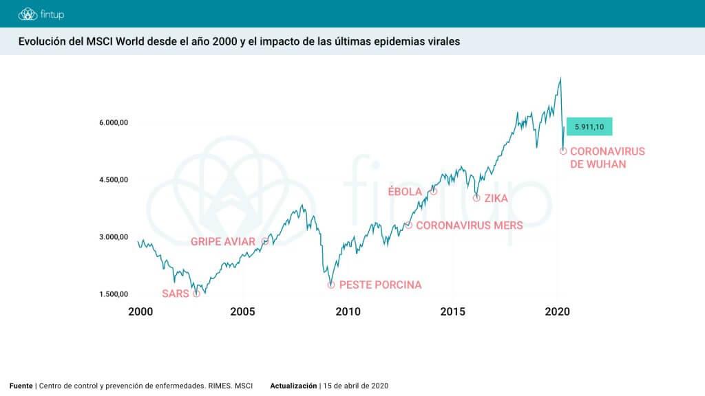 Evolución MSCI World y las epidemias virales