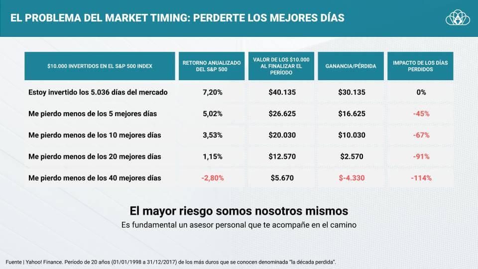 El problema del market timing